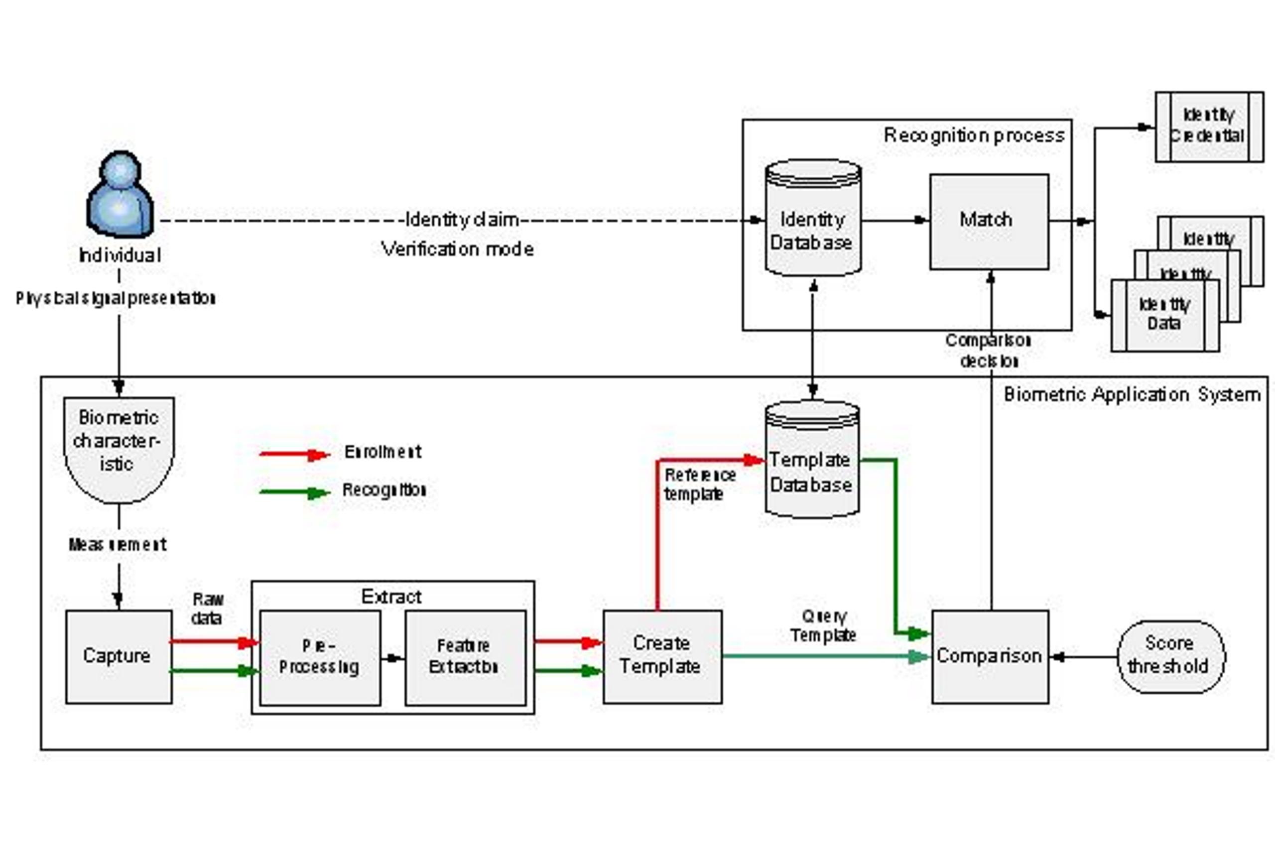 EADTrust La normalización en el campo de la Identificación Biométrica